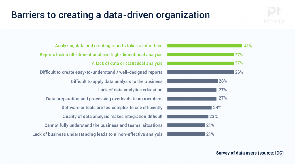 IDC-Survey-chart-on-barriers-to-creating-a-data-driven-organization