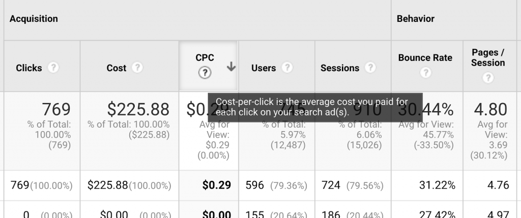 pay per click in digital marketing from google analytics