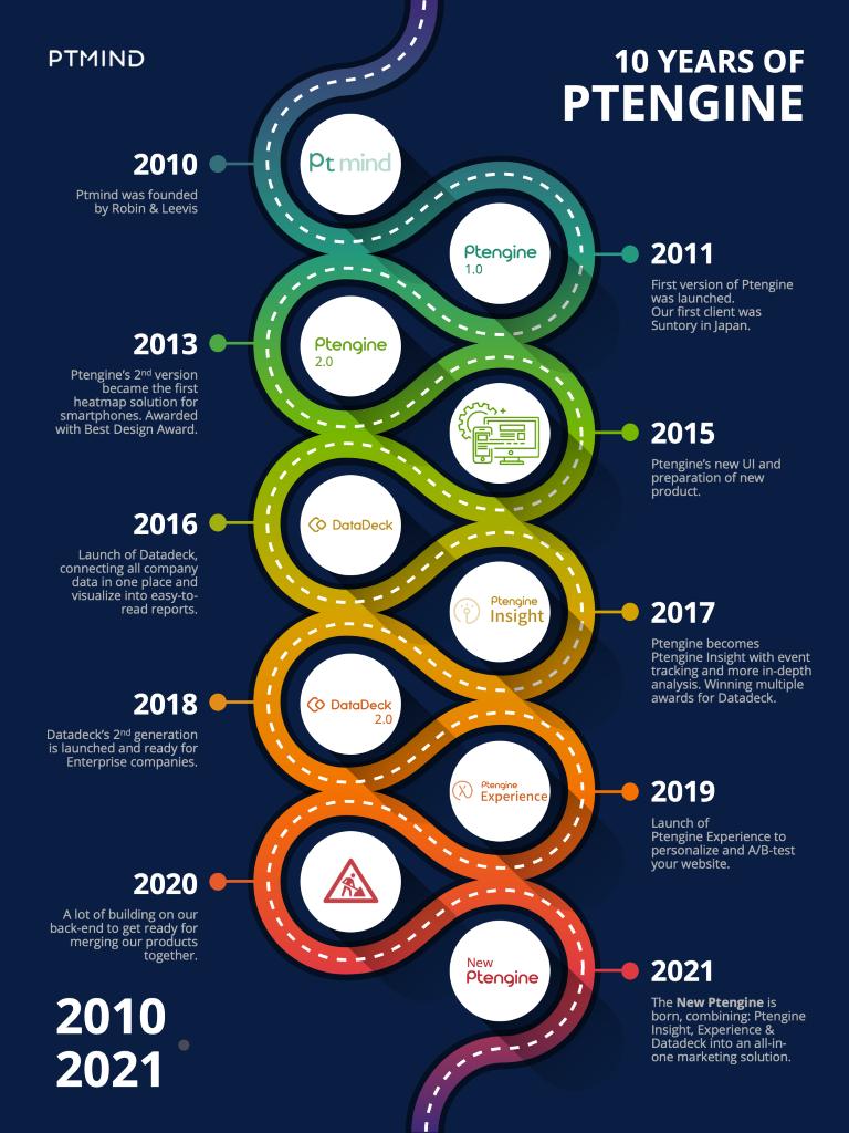 blog The Evolution of Ptengine image